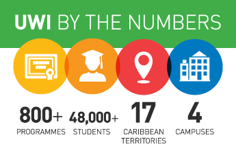 UWI by Numbers